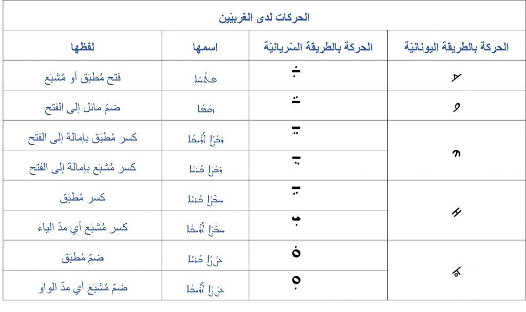 الغرفة مرر بسرعة رخام ترجمة اللغة السريانية الى العربية Dsvdedommel Com